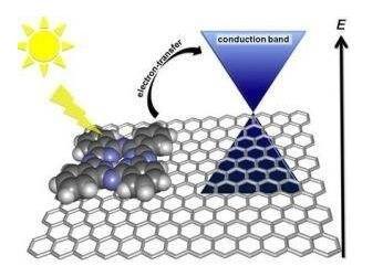 基于石墨烯和量子点造太阳能电池
