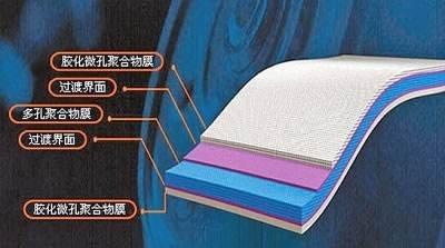 一张图看懂锂电池隔膜