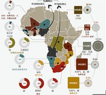 细数非洲矿山备受关注的五类稀小金属