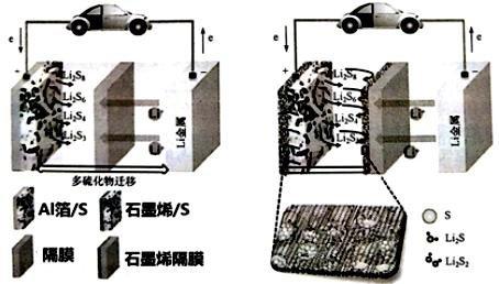 石墨烯在锂硫电池中的应用