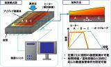 东丽推出新碳纤维复合材料成型工艺