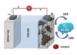 新型柔性锌—空气电池可编织可穿戴