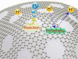 日本团队设计出一种能在酸性条件下产生氢气的石墨烯电极
