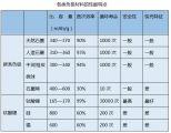 锂电负极材料市场及前景分析