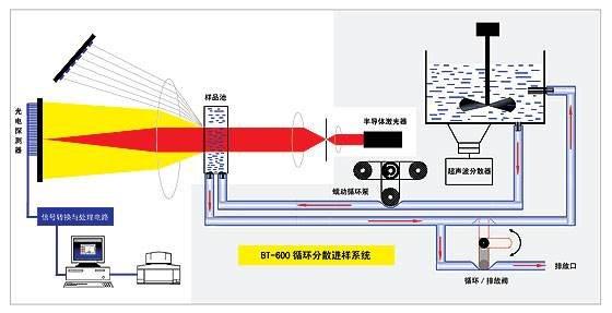 激光粒度仪的光学结构及原理