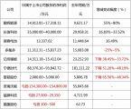 动力电池公司上半年业绩预告,多数公司利润大幅下降!!!