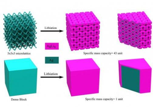 3D打印微晶格电极大幅提升锂电池性能 可制作形状复杂的电池架构