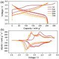 中科院:锂离子电池高能量密度富锂锰基层状氧化物正极材料 电压衰减机制研究取得进展