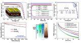 平面型钙钛矿太阳能电池效率研究取得新进展