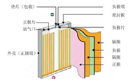 锂离子隔膜竟也可大做文章