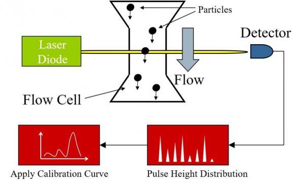粉体粒度测试方法解析