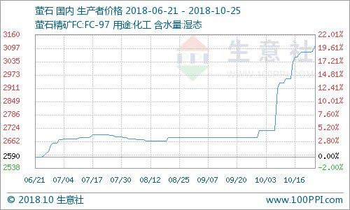 生意社:10月25日国内萤石市场价格小幅上涨