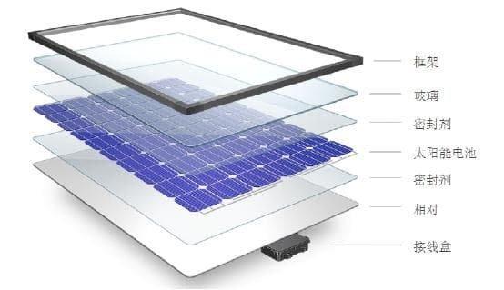 光伏玻璃需求量将继续增长