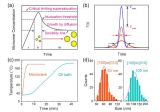 高性能纳米磷酸铁锂的绿色高效合成研究取得进展