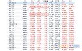 G20峰会利好提振需求预期,国内商品期货全线上涨