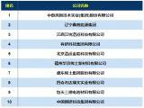 2018年中国稀土产业分类排行榜