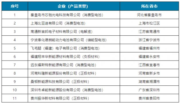 工信部公示第三批符合《锂离子电池行业规范条件》企业名单