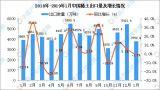 2019年1月中国稀土出口量同比下降1.7%