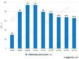 2018年中国除尘设备行业市场现状及趋势分析 高效率、环保化成为行业发展总趋势