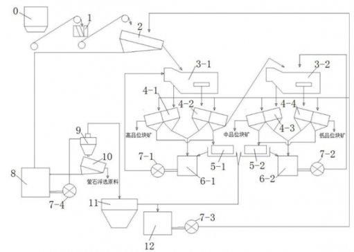 专利技术|2018-2019年萤石选矿、回收相关专利申请概况