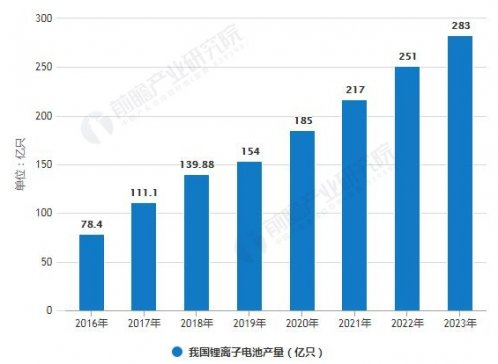 2019年中国锂电池正极材料行业市场现状分析 下游产业链驱动行业高速发展