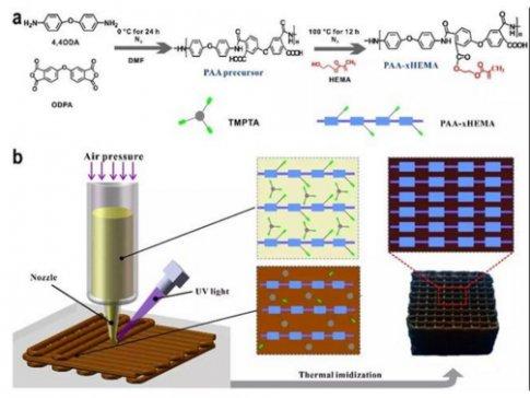 兰州化物所等发展出聚酰亚胺3D打印新方法及工艺装备