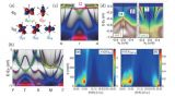 超导材料的自旋涨落和电子平带结构研究获进展