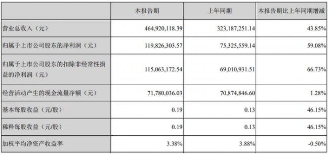 国瓷材料一季度实现净利润1.20亿元 同比增长59.08%