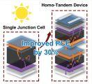 同质叠层结构提高准二维层状钙钛矿太阳能电池30%的光电转化效率