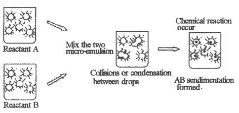 一文了解球形碳酸钙的制备及应用