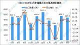 2019年4月中国稀土出口量为4328.9吨,同比增长11.7%
