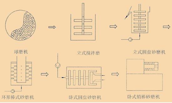 立式砂磨机与卧式砂磨机的结构特点比较