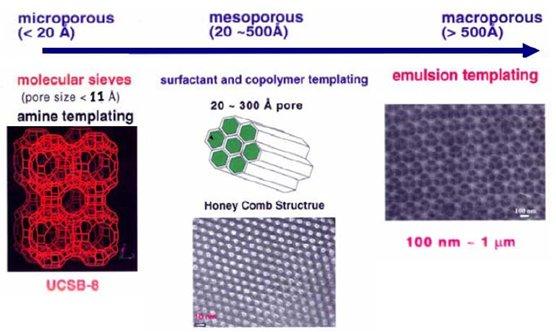 一文了解介孔二氧化硅材料的改性及应用