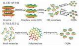 粉体百科丨石墨烯量子点的制备方法盘点