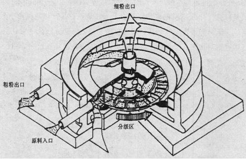 一文了解涡流空气分级机