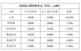 锐观察|国外钛白粉价格上涨,国内却萎靡不振,到底为何?