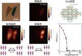 二维磁性材料非线性光学研究获重要进展