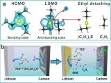 上海硅酸盐所在高性能锂氧气电池研究中取得进展