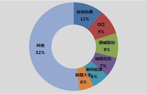 简报|国内外多晶硅领先企业的发展概况