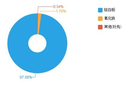 中核钛白半年度净利润升0.45%至2.14亿元