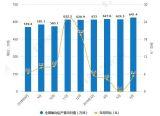 2019年H1中国氧化铝行业市场分析:产量超3700万吨 出口量超18万吨