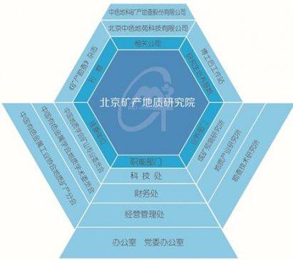 北京矿产地质研究院