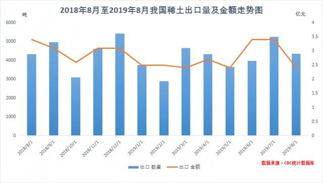 2019年8月份我国稀土出口4351.9吨,出口金额2.4亿元
