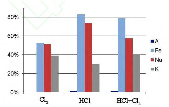 石英砂深度提纯——高温氯化提纯技术的研究进展