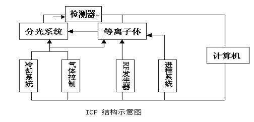 高纯石英砂纯度检测最适合的技术——ICP-OES