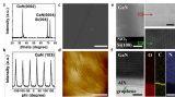 北京大学借助石墨烯实现Si(100)衬底上单晶GaN薄膜的外延生长