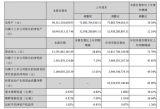 宁德时代前三季度实现净利34.64亿元,Q3增速放缓