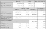 欣旺达三季度实现净利润2.73亿元 同比增超30%