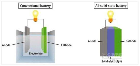 【量产在即】固态锂电池界面工程研究综述