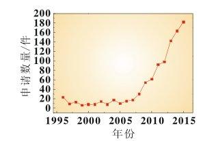从固态锂电池全球专利申请情况看其技术发展方向